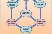 Cuestionario COCU-LCRD 23: Conocimientos de cuidadores familiares sobre prevencion de úlceras por presión