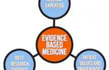 Práctica basada en evidencia en estudiantes de Enfermería de Colombia